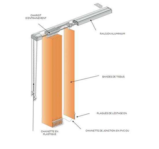 Schéma stores à bandes verticales